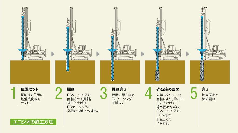 エコジオの施工方法