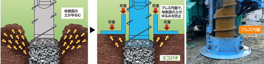 プレス円盤で地表面の土のズレを防止